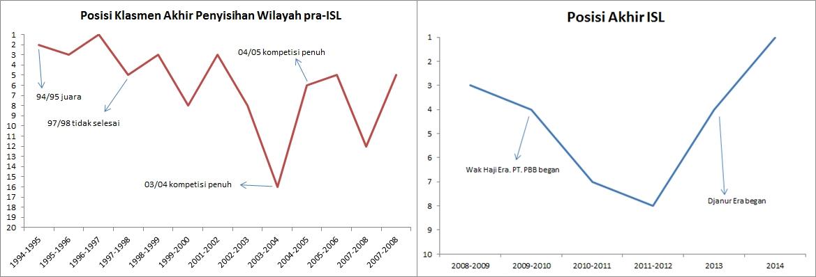 Perbandingan hasil akhir persib sebelum dan era Wak Haji