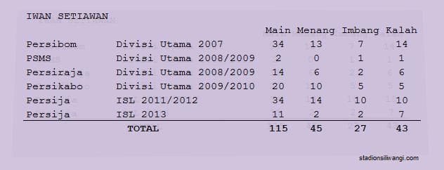 statistik butut Iwan