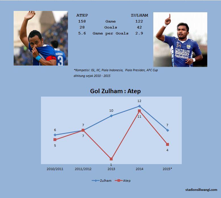 Zulham - atep