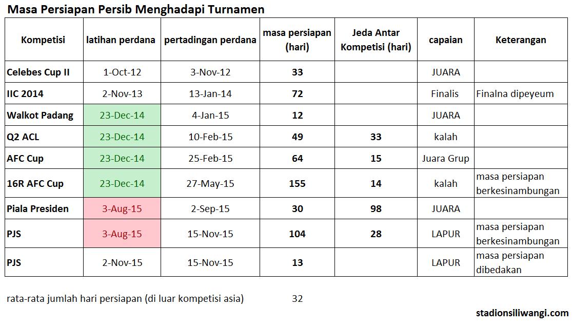 tabel masa persiapan persib